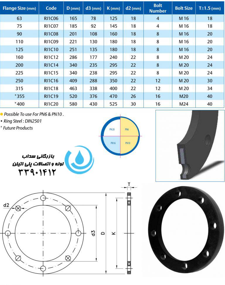مشخصات فنی رینگ پلیمر هسته فولاد