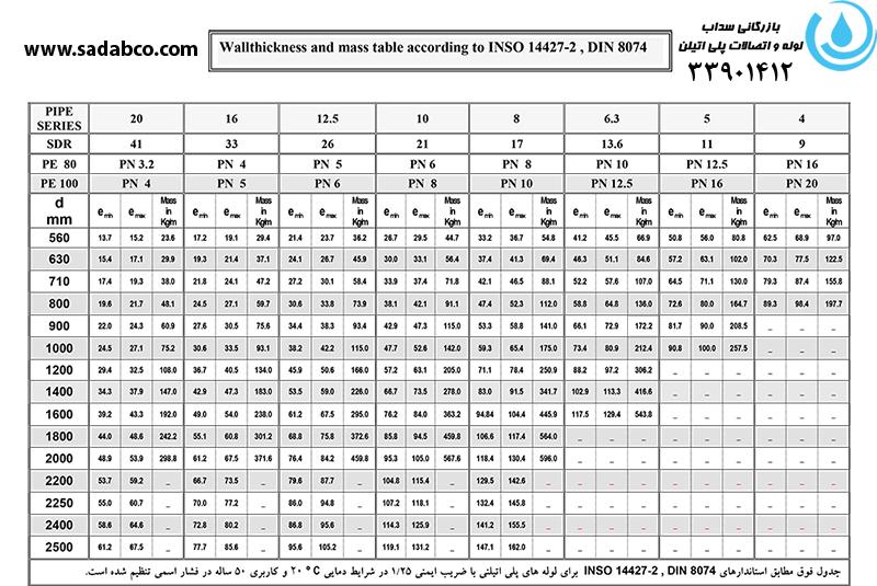 جدول وزنی لوله های پلی اتیلن